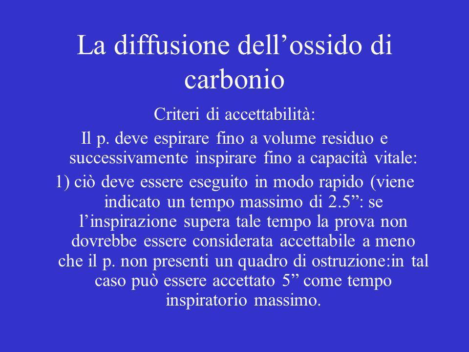 La diffusione dell'ossido di carbonio