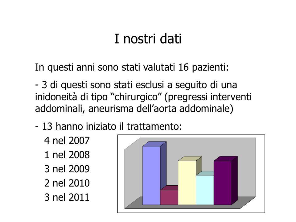 I nostri dati In questi anni sono stati valutati 16 pazienti: