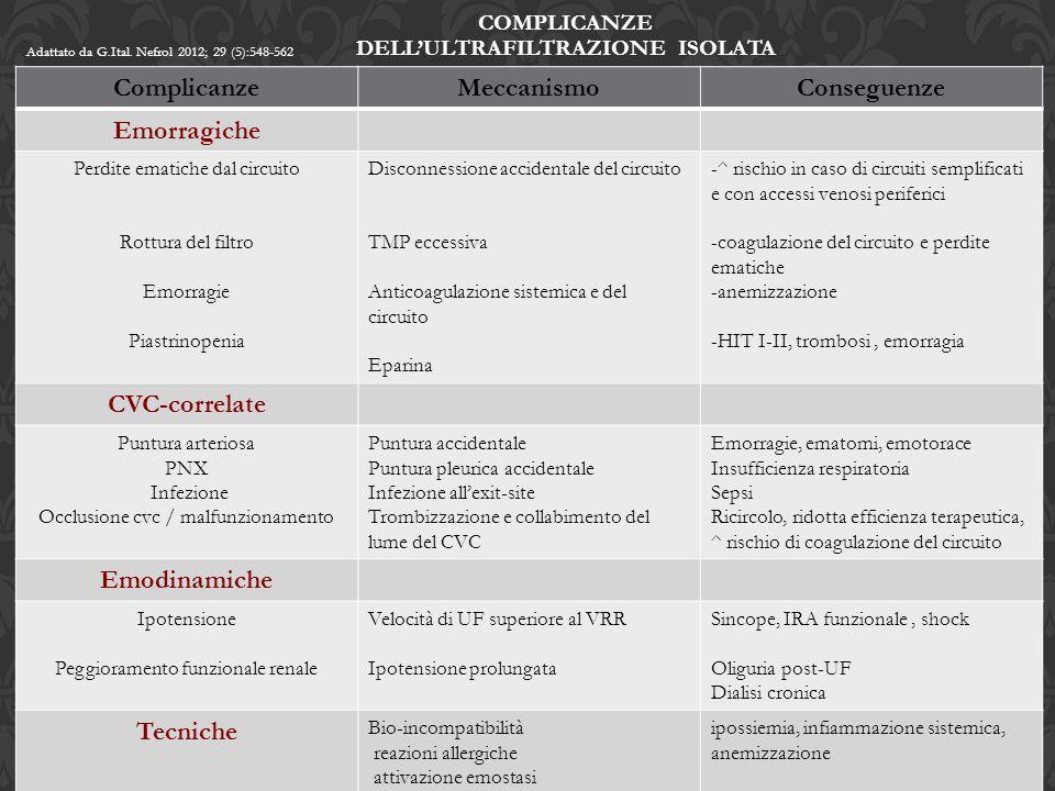 Complicanze dell'ultrafiltrazione isolata