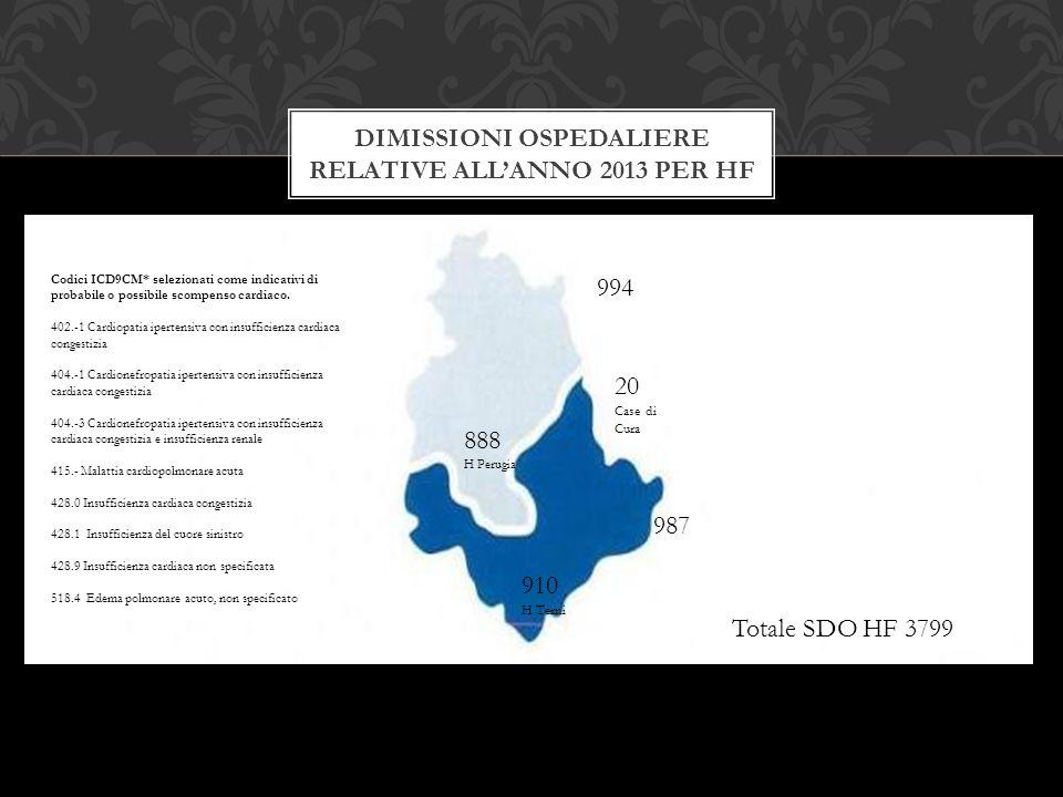 DIMISSIONI OSPEDALIERE RELATIVE ALL'ANNO 2013 PER HF