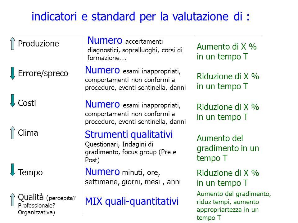 indicatori e standard per la valutazione di :
