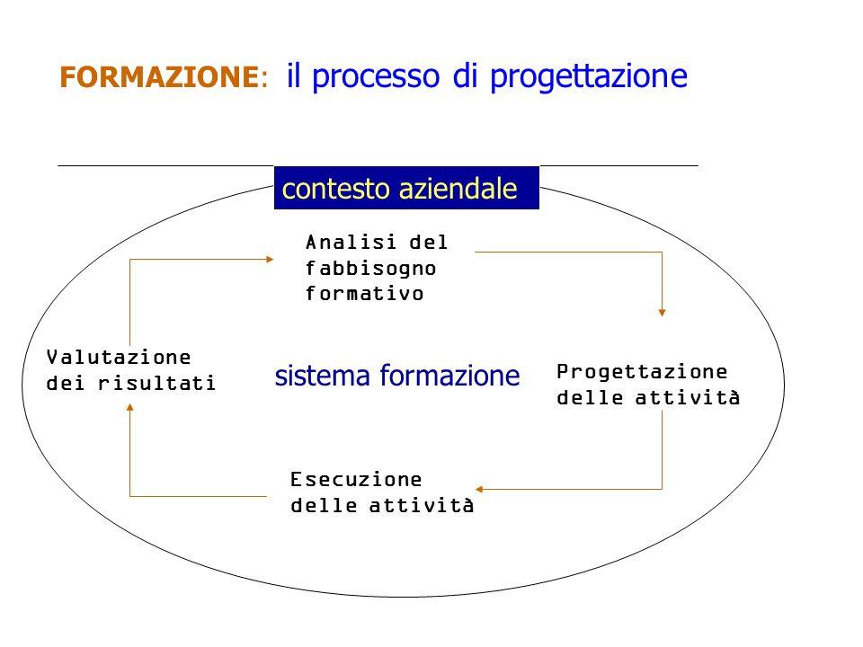 FORMAZIONE: il processo di progettazione