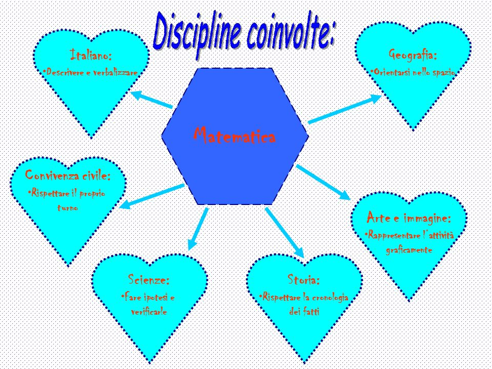 Matematica Discipline coinvolte: Geografia: Italiano: