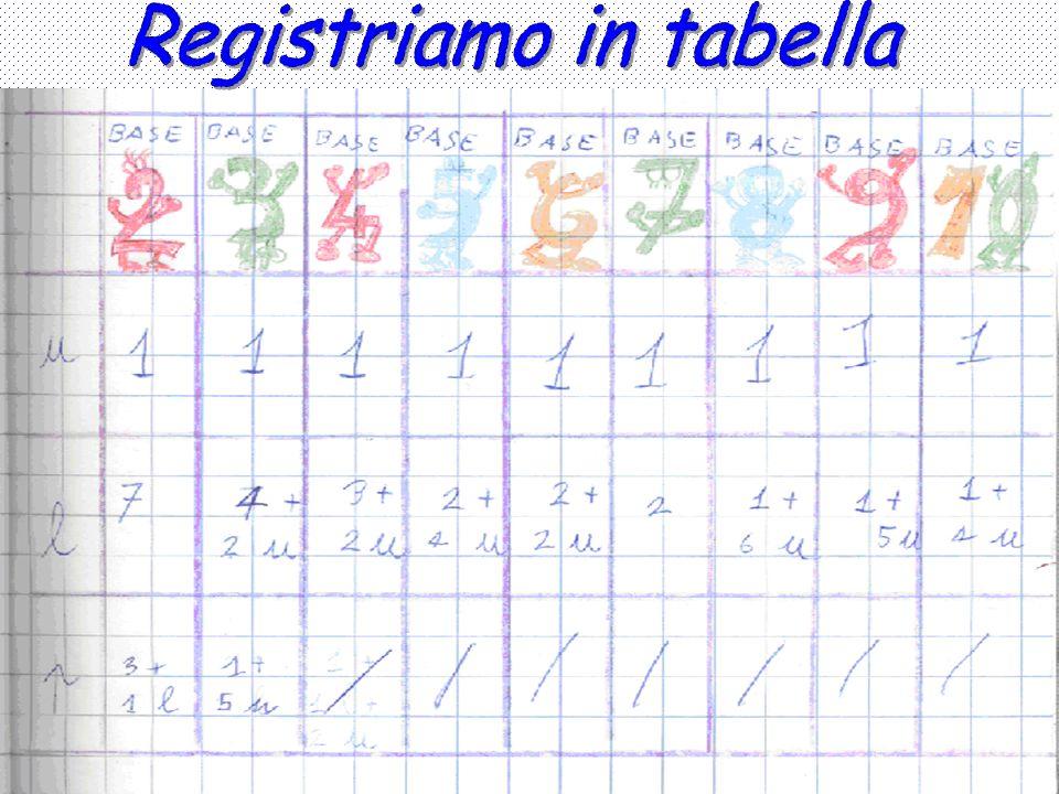 Registriamo in tabella