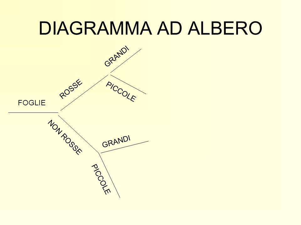 DIAGRAMMA AD ALBERO GRANDI ROSSE PICCOLE FOGLIE NON ROSSE GRANDI