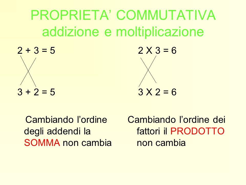 PROPRIETA' COMMUTATIVA addizione e moltiplicazione