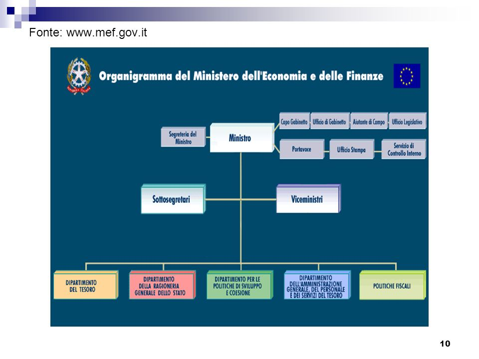 Fonte: www.mef.gov.it