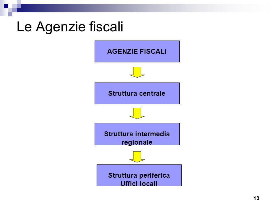 Le Agenzie fiscali AGENZIE FISCALI Struttura centrale