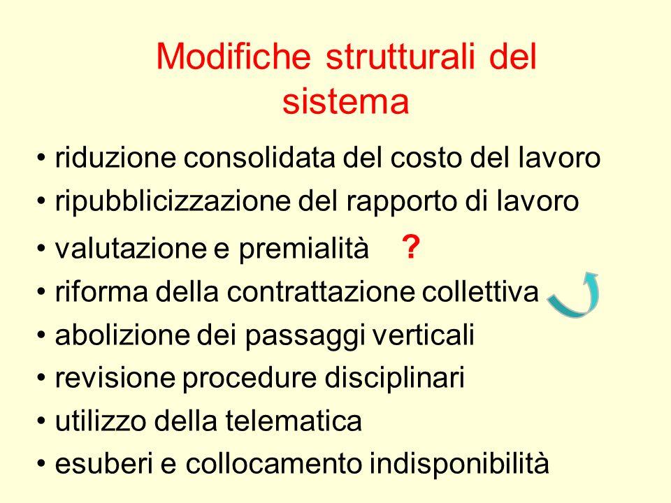Modifiche strutturali del sistema