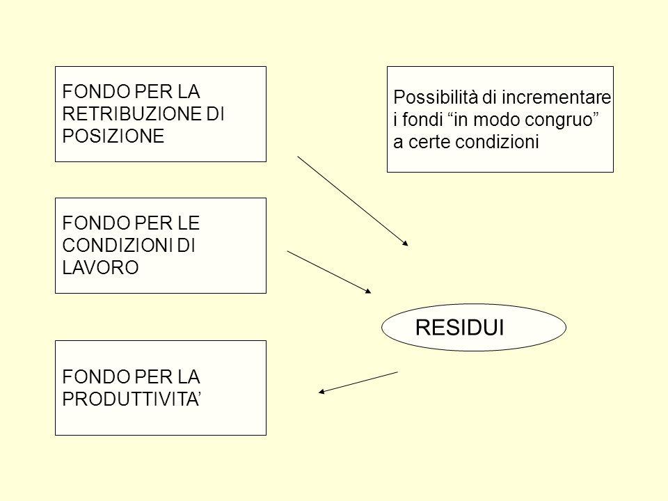 RESIDUI FONDO PER LA Possibilità di incrementare RETRIBUZIONE DI