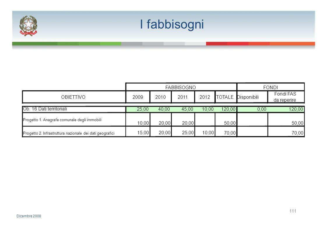 I fabbisogni FABBISOGNO FONDI Fondi FAS OBIETTIVO 2009 2010 2011 2012