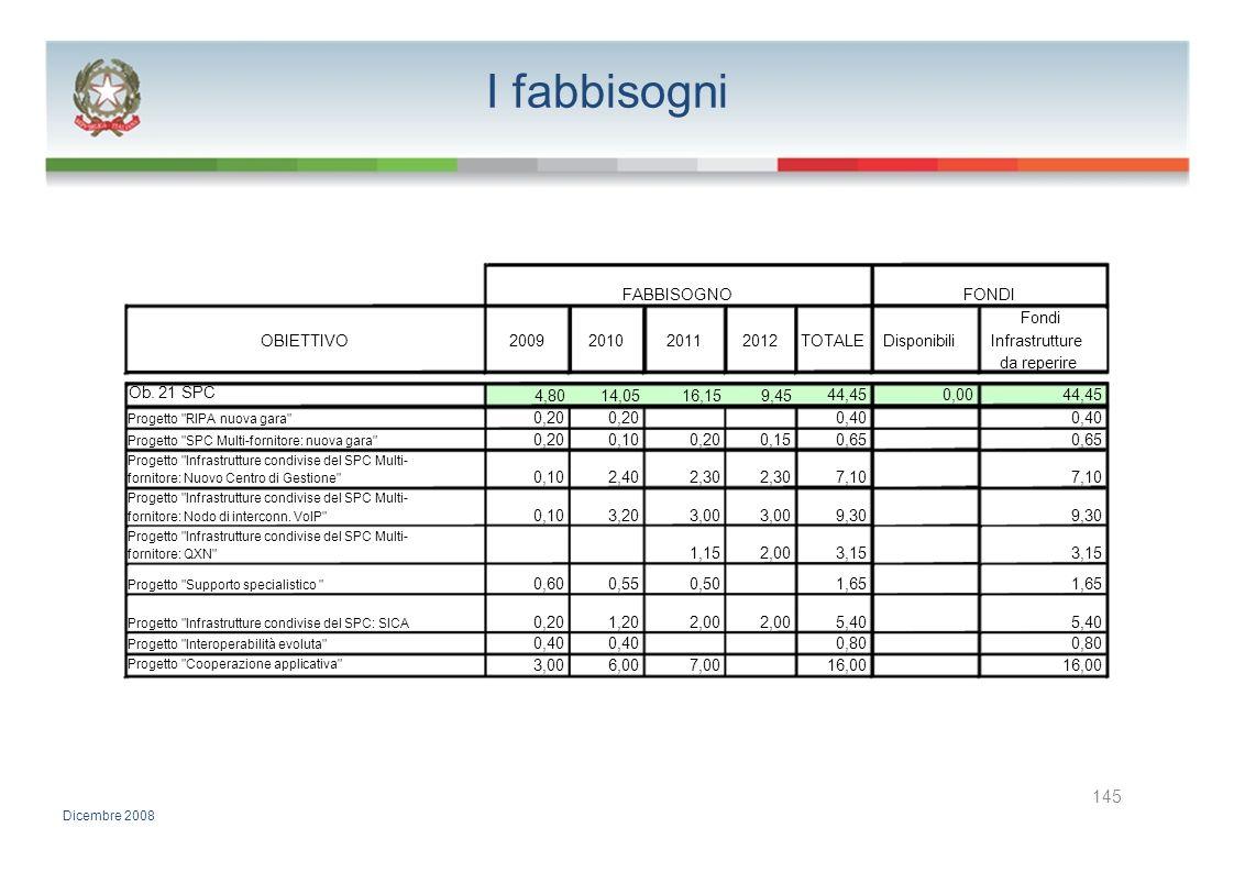 I fabbisogni 145 FABBISOGNO FONDI Fondi OBIETTIVO 2009 2010 2011 2012