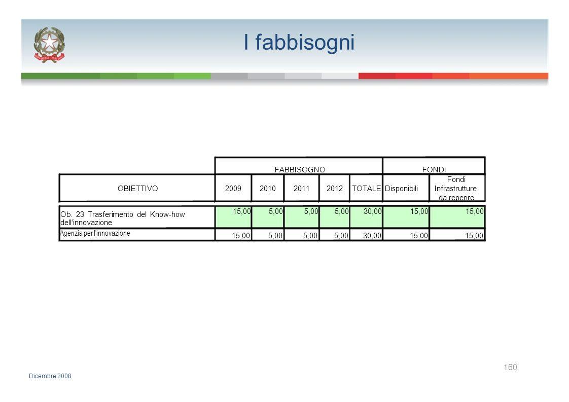 I fabbisogni 160 FABBISOGNO FONDI Fondi OBIETTIVO 2009 2010 2011 2012