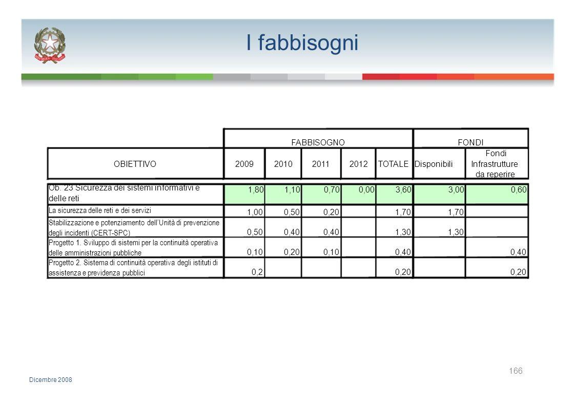 I fabbisogni FABBISOGNO FONDI Fondi OBIETTIVO 2009 2010 2011 2012