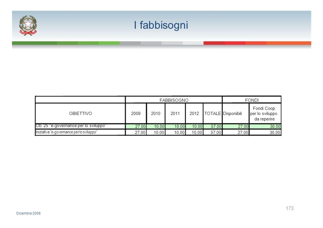 I fabbisogni 173 FABBISOGNO FONDI Fondi Coop. OBIETTIVO 2009 2010 2011