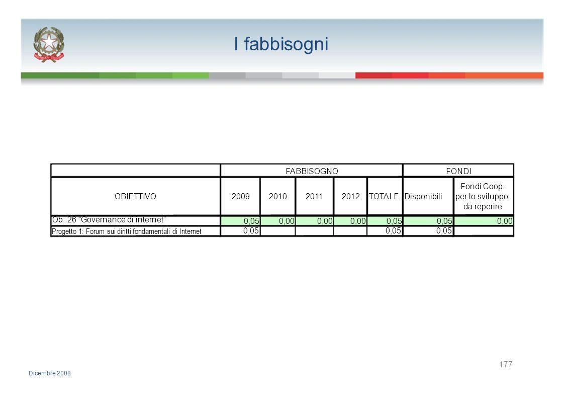 I fabbisogni FABBISOGNO FONDI Fondi Coop. OBIETTIVO 2009 2010 2011