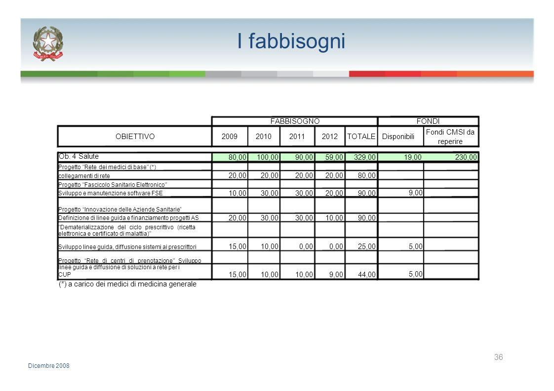 I fabbisogni 36 FABBISOGNO FONDI Fondi CMSI da OBIETTIVO 2009 2010