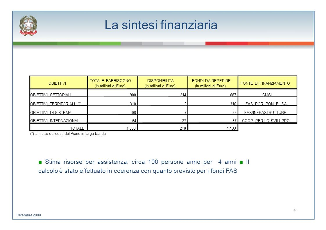 La sintesi finanziaria