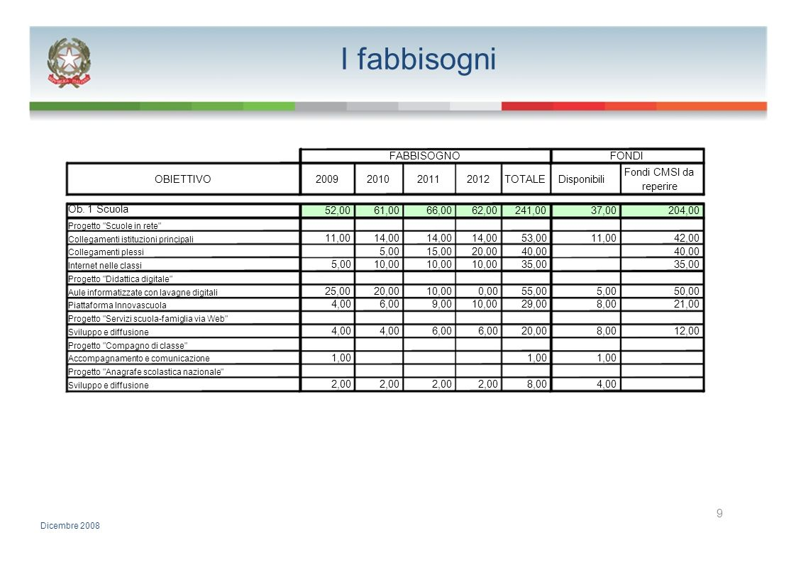 I fabbisogni 9 FABBISOGNO FONDI Fondi CMSI da OBIETTIVO 2009 2010 2011