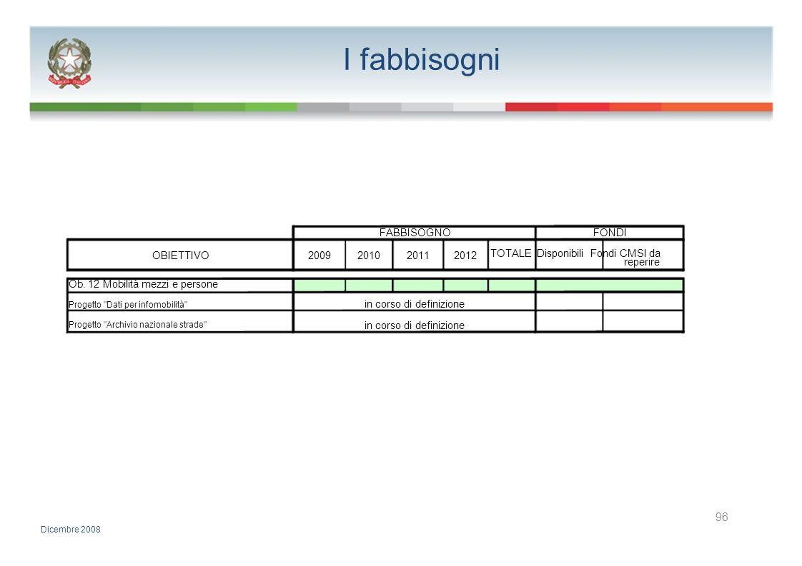 I fabbisogni 96 FABBISOGNO FONDI TOTALE Disponibili Fondi CMSI da