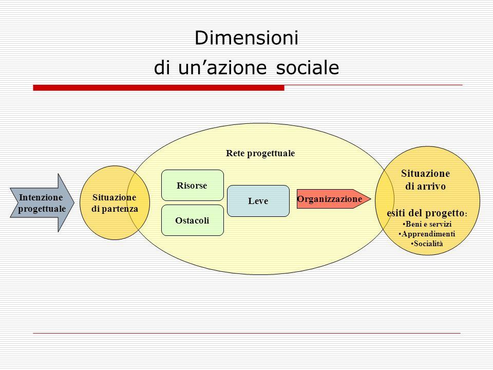 Dimensioni di un'azione sociale
