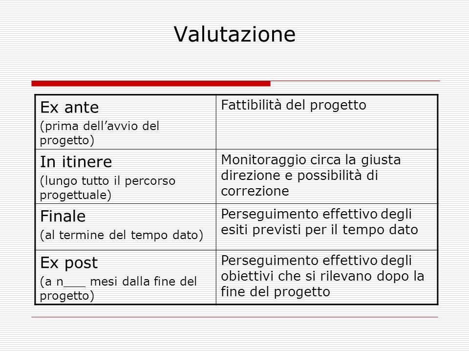 Valutazione Ex ante In itinere Finale Ex post Fattibilità del progetto