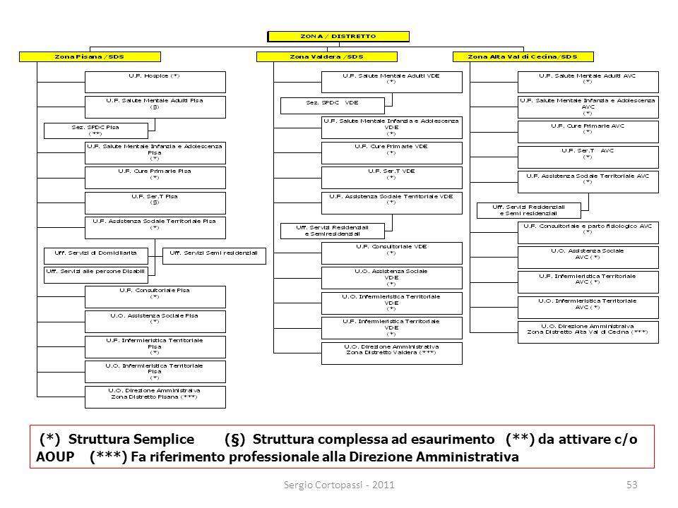 (. ) Struttura Semplice (§) Struttura complessa ad esaurimento (