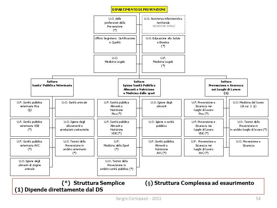 (*) Struttura Semplice (§) Struttura Complessa ad esaurimento (1) Dipende direttamente dal DS