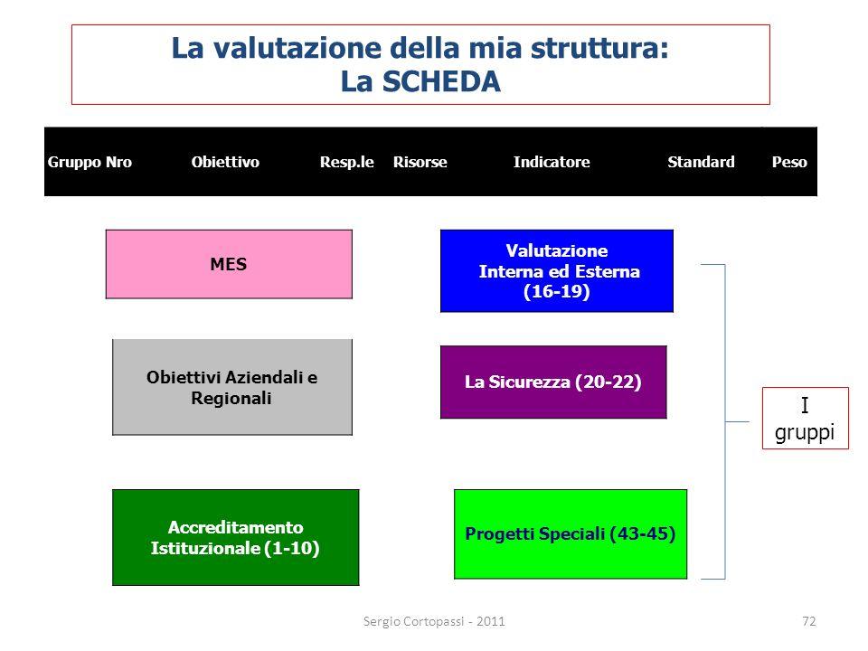 La valutazione della mia struttura: La SCHEDA