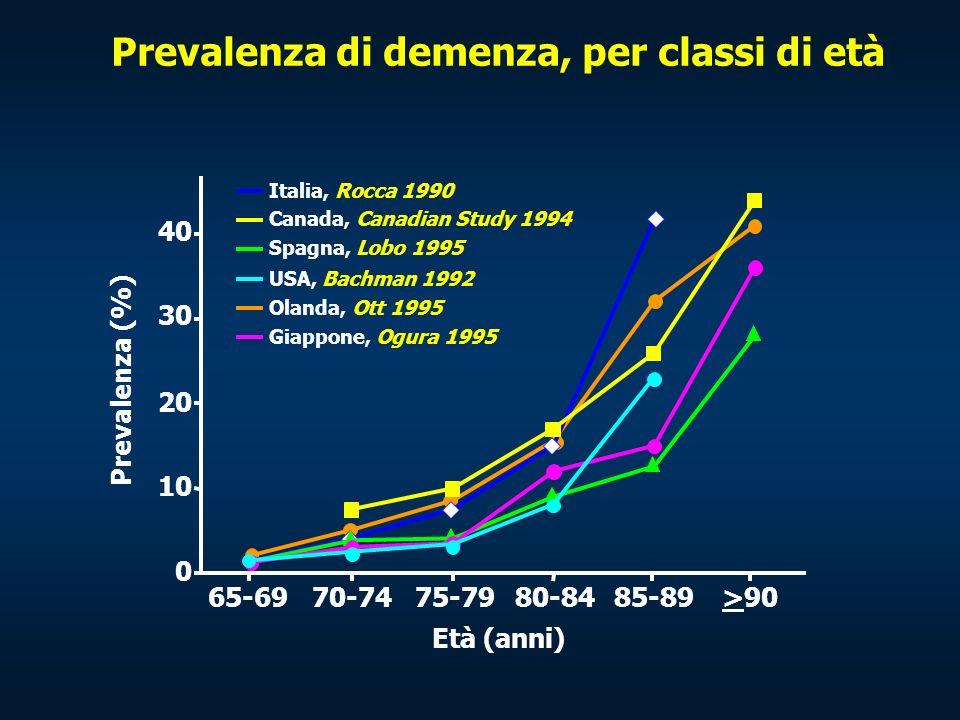 Prevalenza di demenza, per classi di età