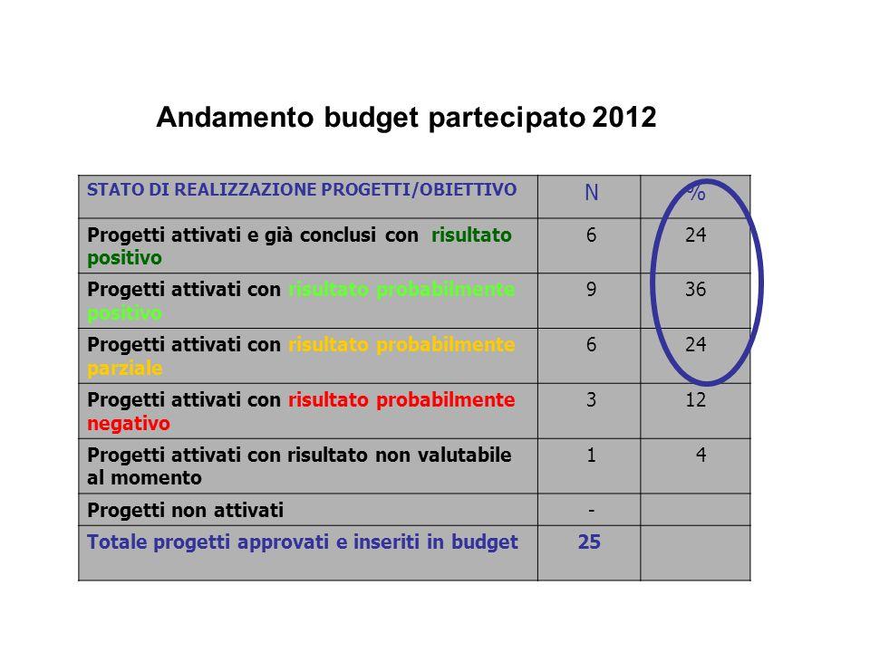 Andamento budget partecipato 2012