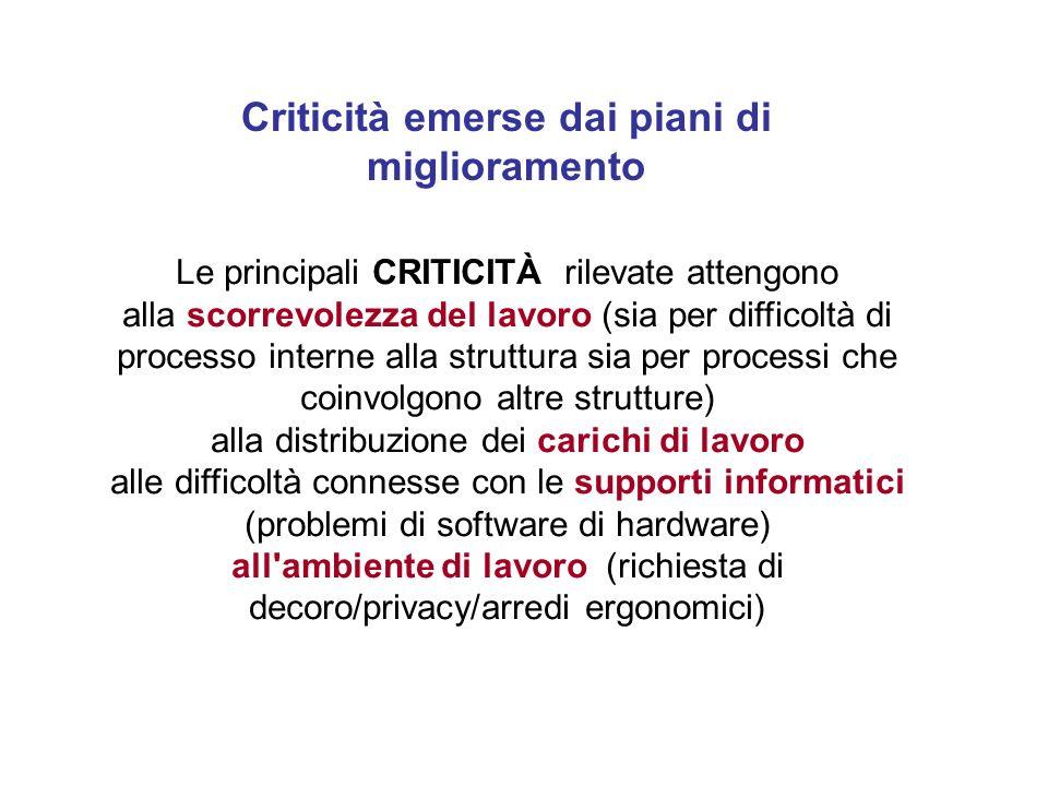 Criticità emerse dai piani di miglioramento