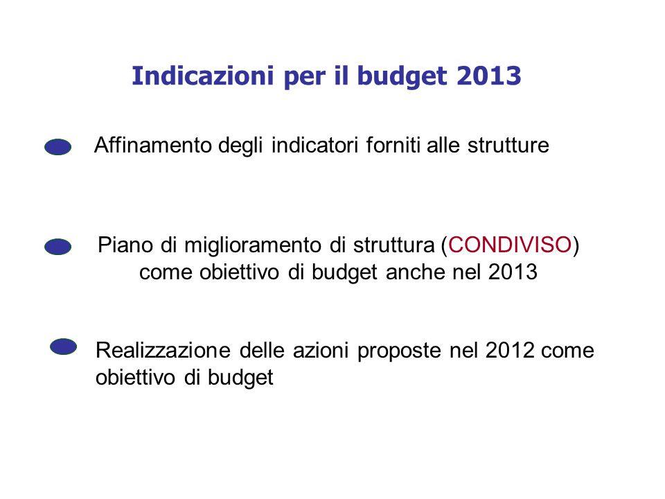 Indicazioni per il budget 2013