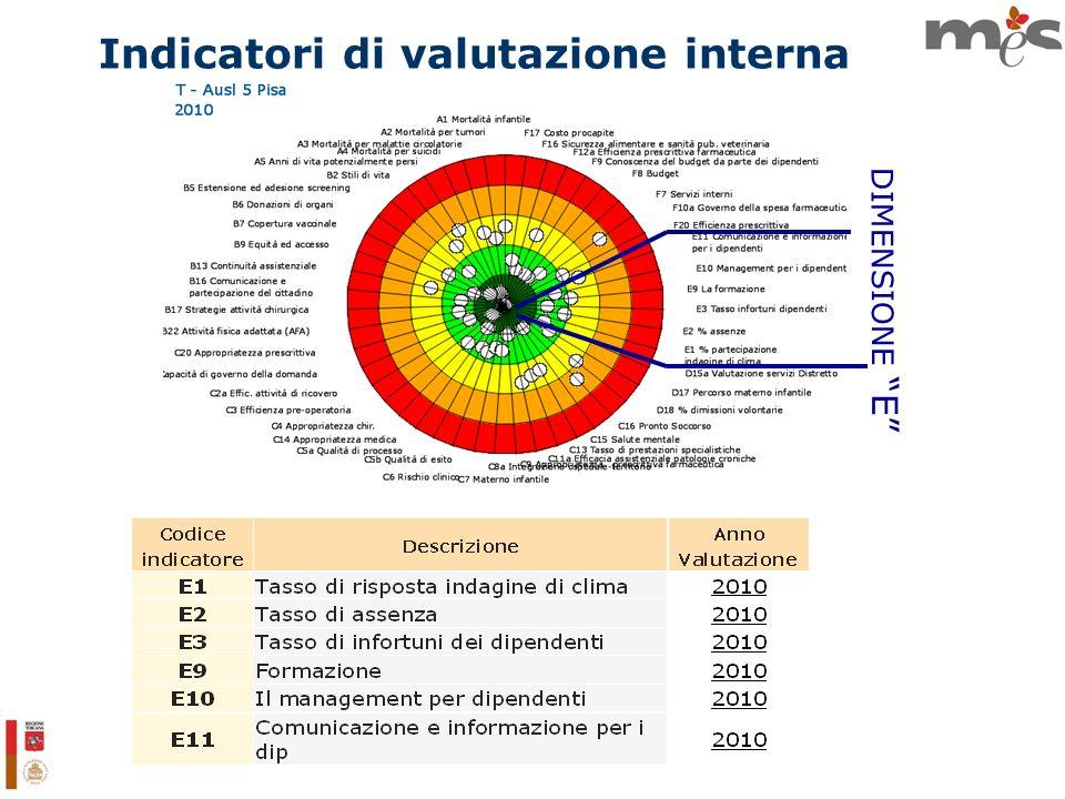 Indicatori di valutazione interna