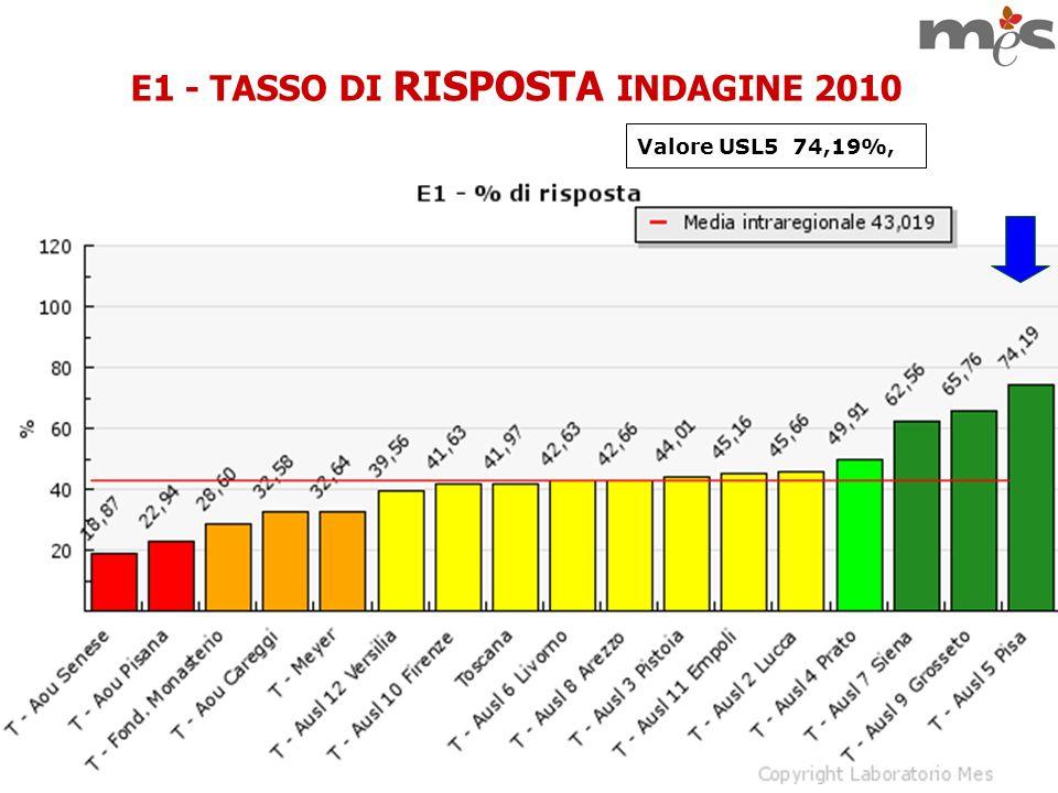 E1 - TASSO DI RISPOSTA INDAGINE 2010
