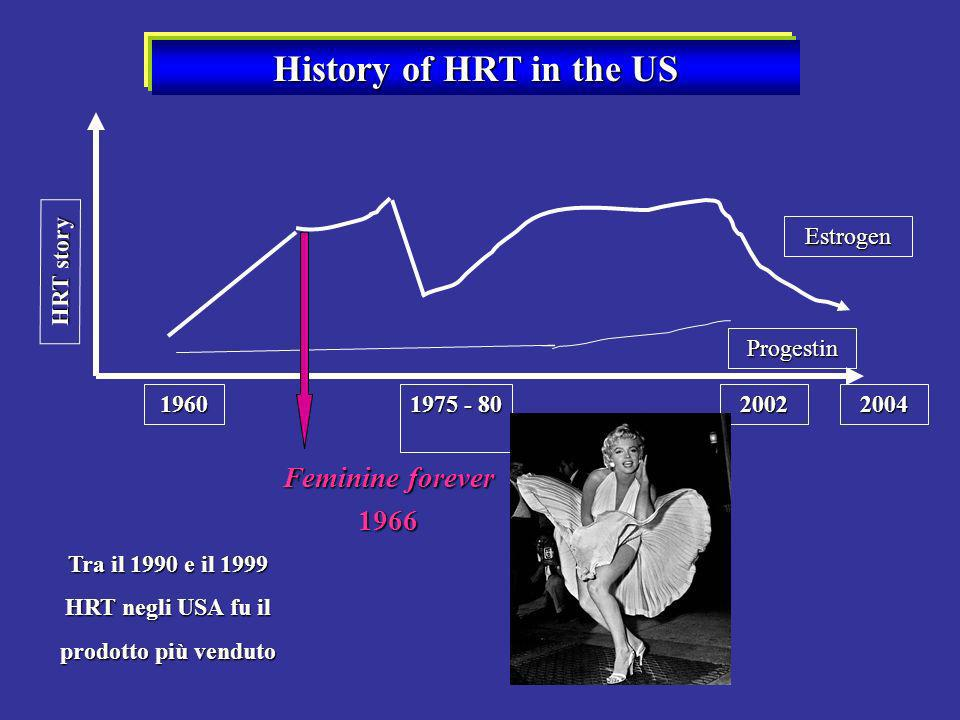 History of HRT in the US Feminine forever 1966 2004 Estrogen Progestin