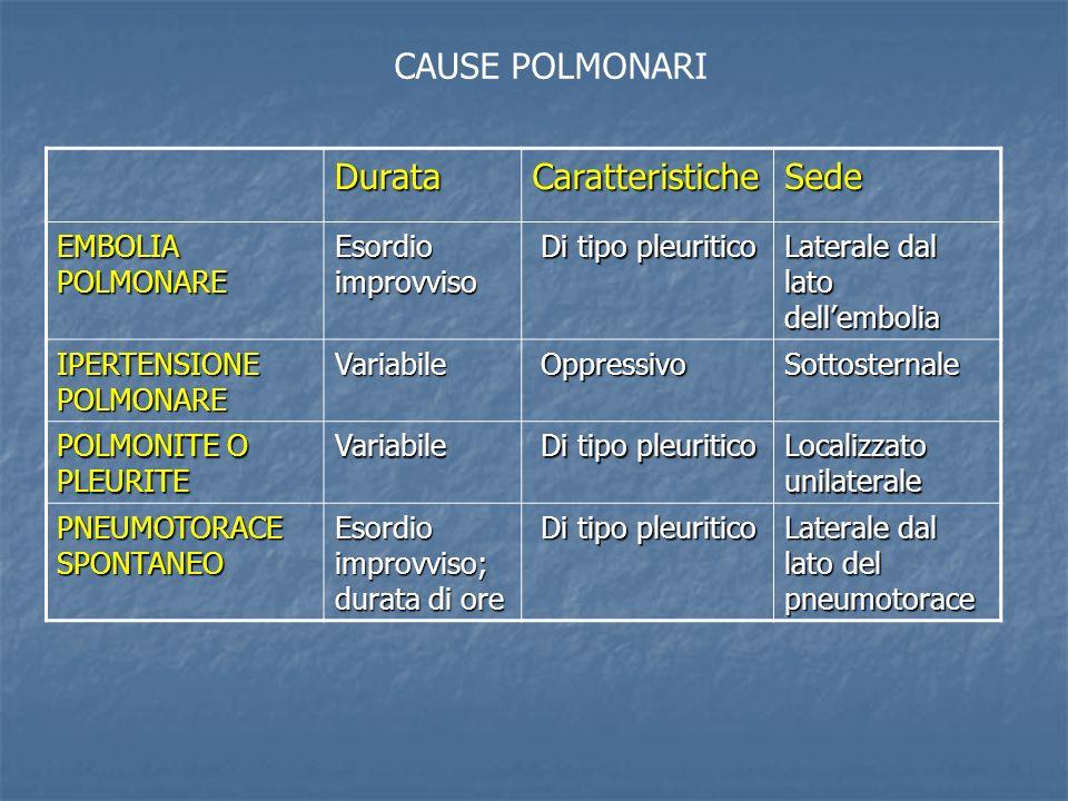 CAUSE POLMONARI Durata Caratteristiche Sede EMBOLIA POLMONARE