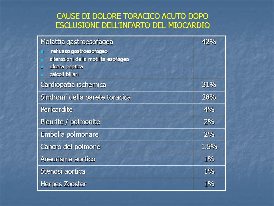 CAUSE DI DOLORE TORACICO ACUTO DOPO ESCLUSIONE DELL'INFARTO DEL MIOCARDIO