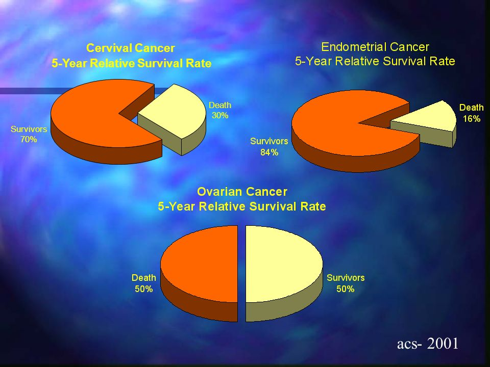 acs- 2001 Cervival Cancer 5-Year Relative Survival Rate Death 30%