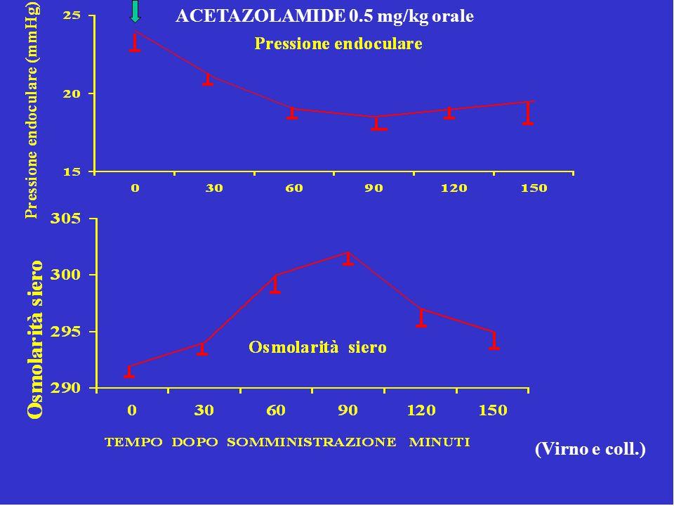 ACETAZOLAMIDE 0.5 mg/kg orale