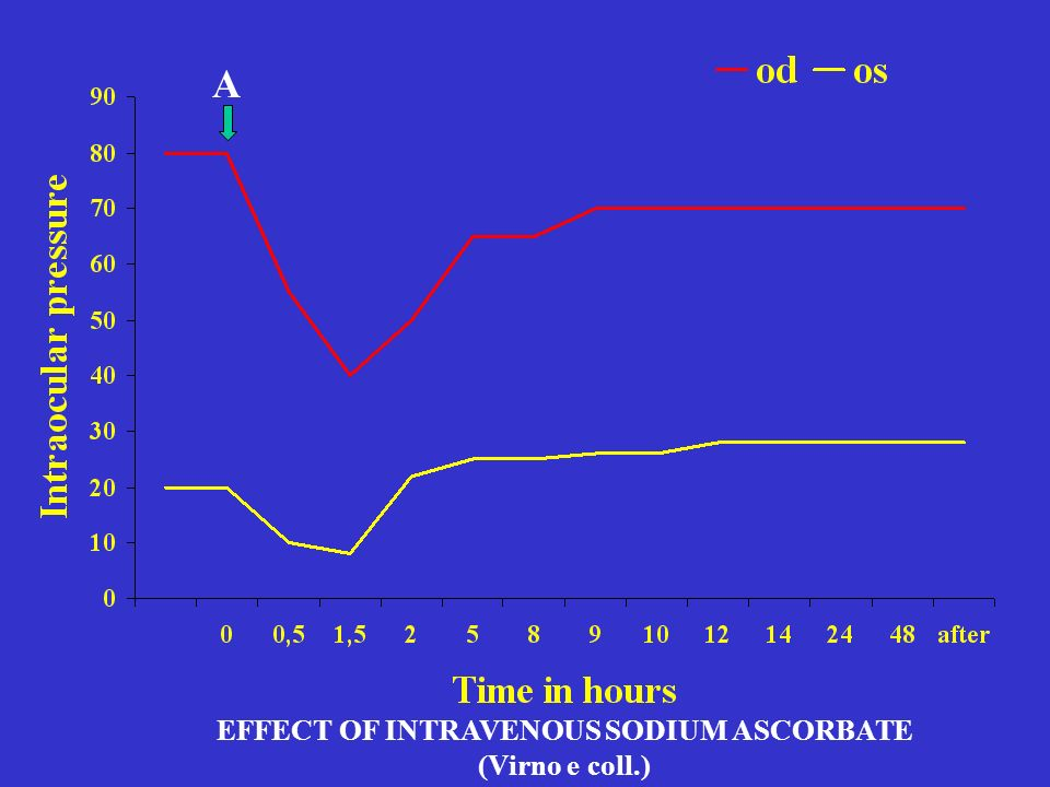 EFFECT OF INTRAVENOUS SODIUM ASCORBATE (Virno e coll.)
