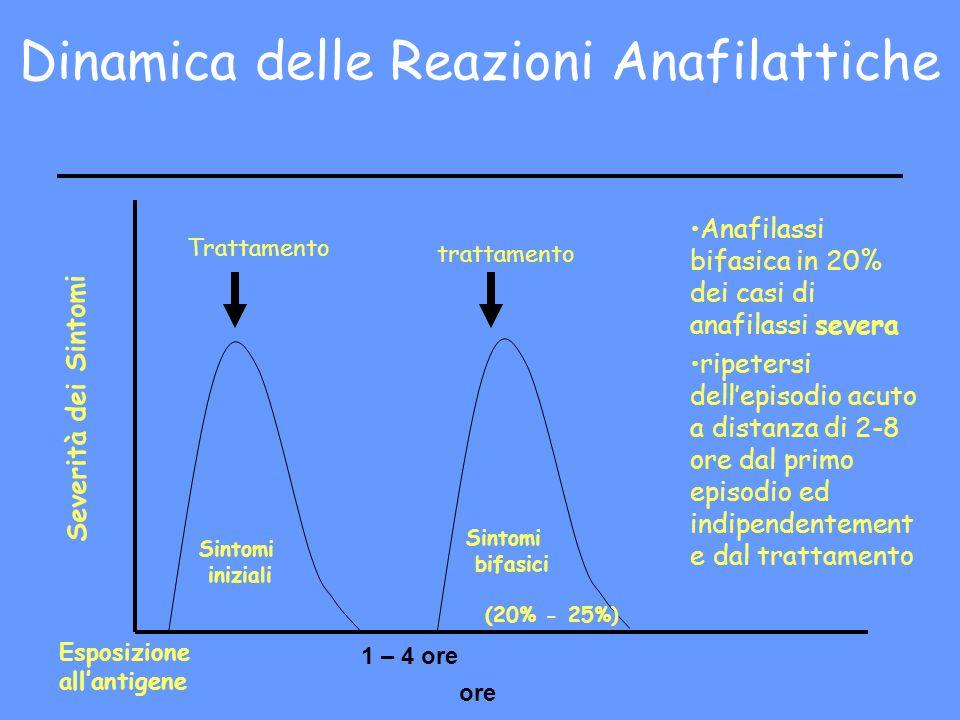 Dinamica delle Reazioni Anafilattiche