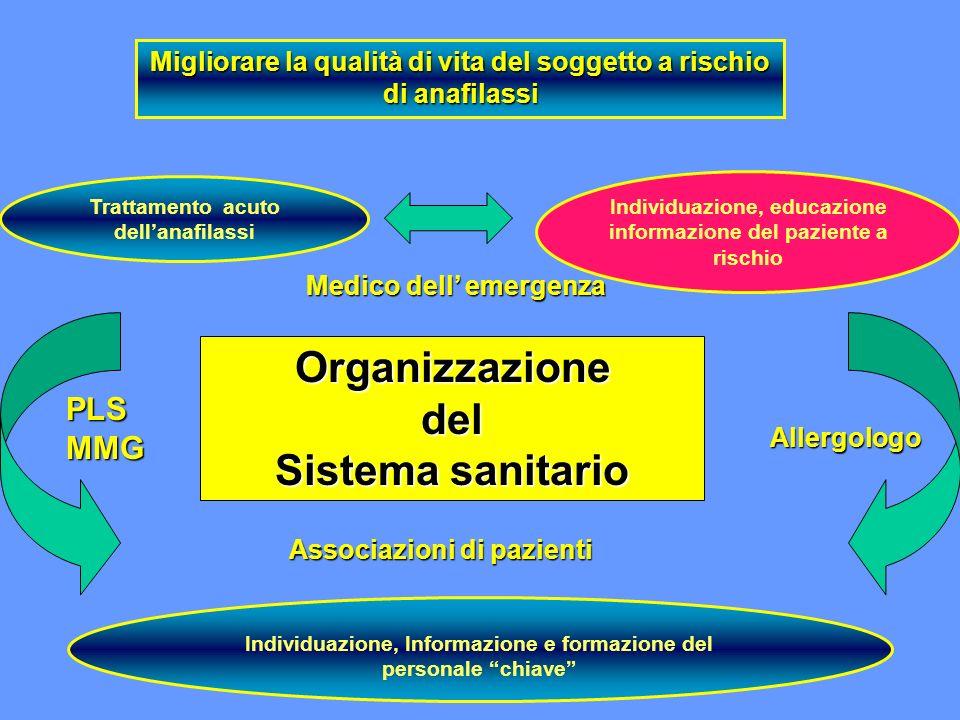 Organizzazione del Sistema sanitario