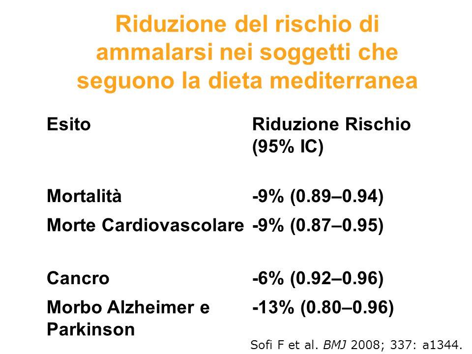 Riduzione del rischio di ammalarsi nei soggetti che seguono la dieta mediterranea