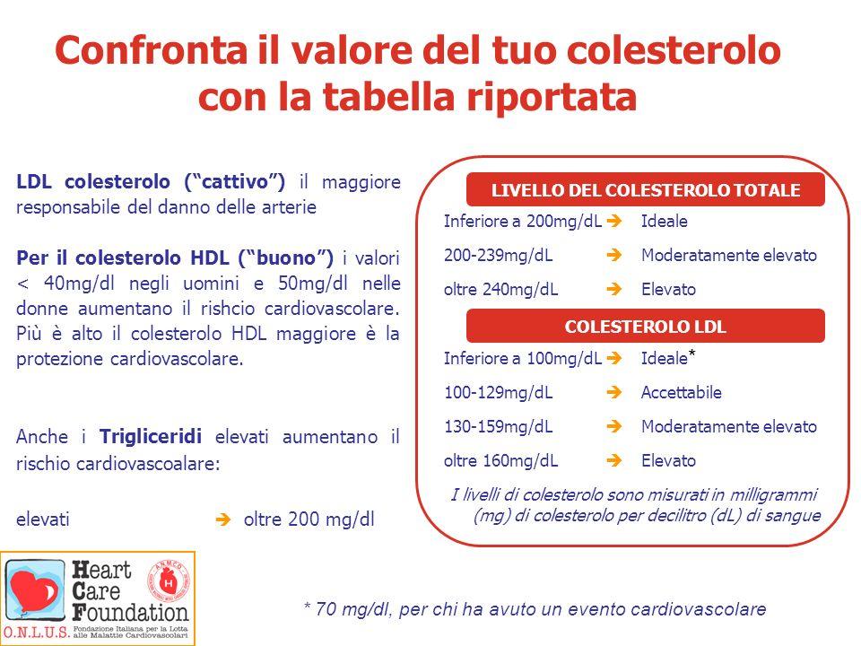Confronta il valore del tuo colesterolo con la tabella riportata