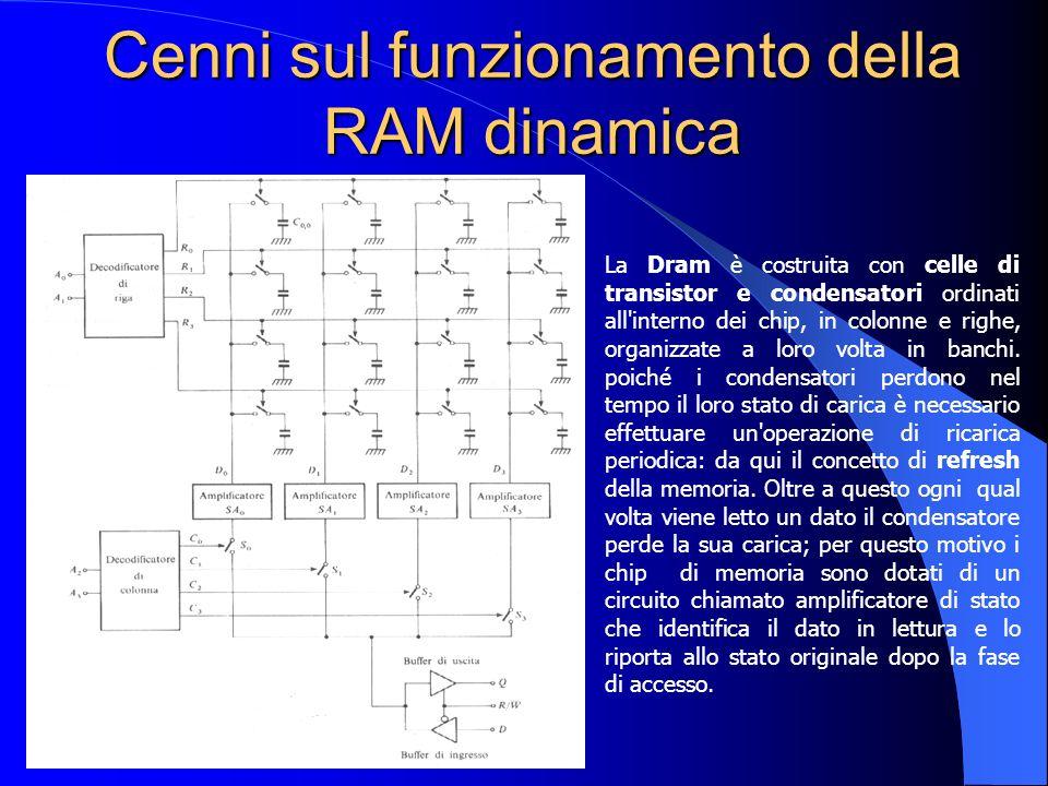 Cenni sul funzionamento della RAM dinamica