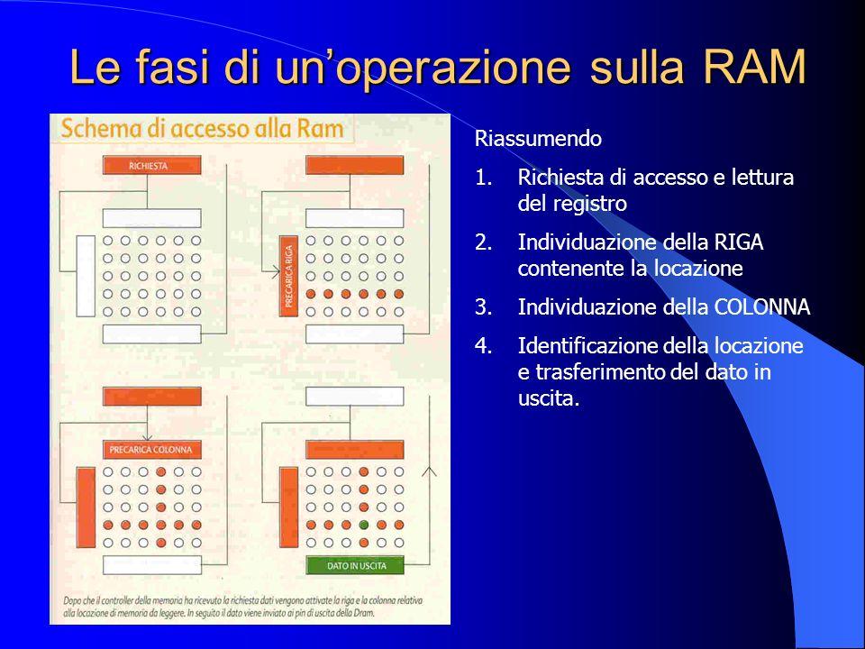 Le fasi di un'operazione sulla RAM