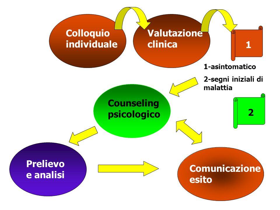 Colloquio individuale Valutazione clinica 1