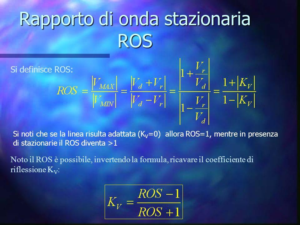 Rapporto di onda stazionaria ROS