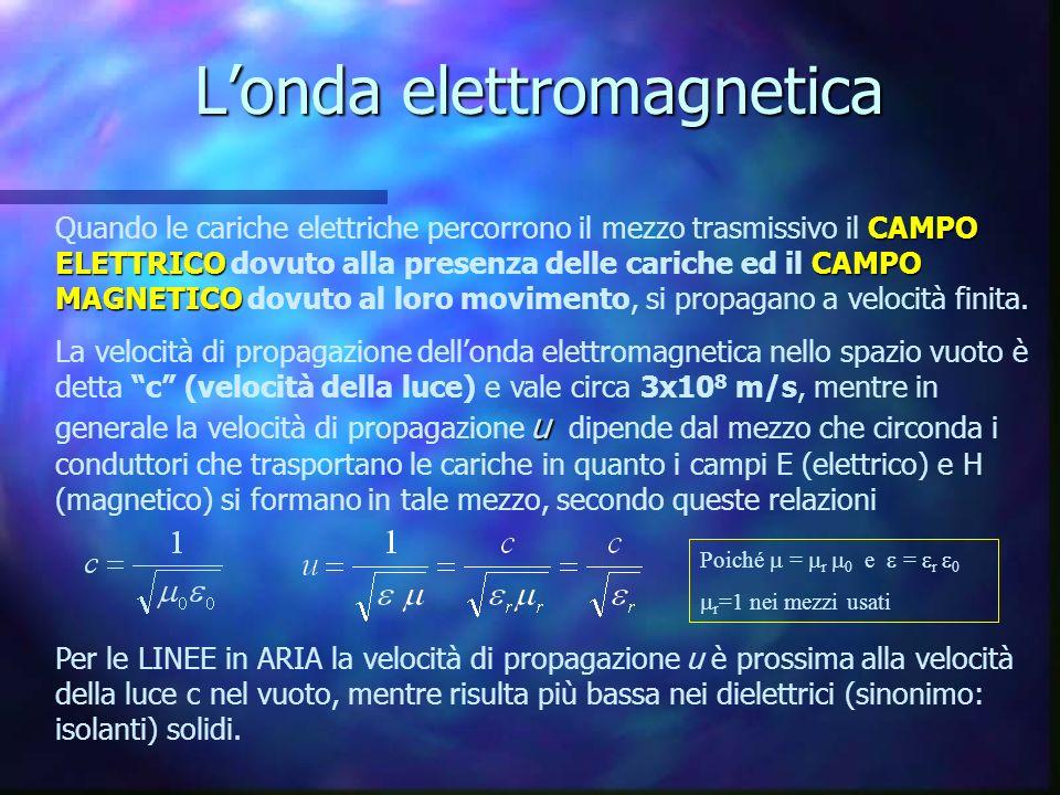 L'onda elettromagnetica